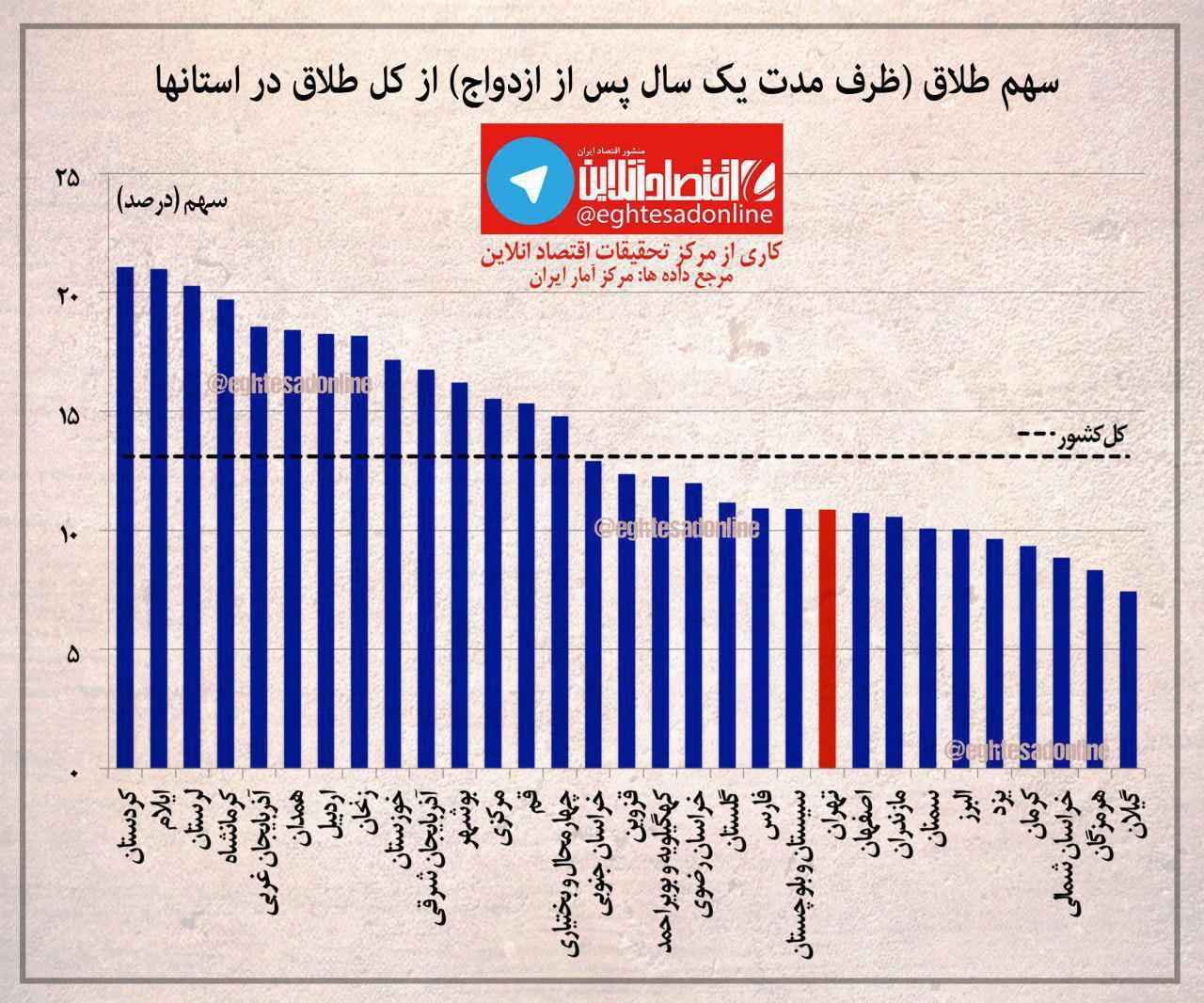 نمودار: بیشترین و کمترین آمار طلاق در کدام استان است؟ 14